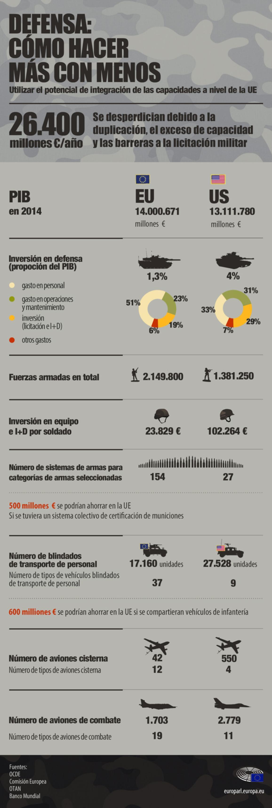 Infografía sobre la fragmentación del mercado de defensa de la UE y cómo se puede hacer más con menos