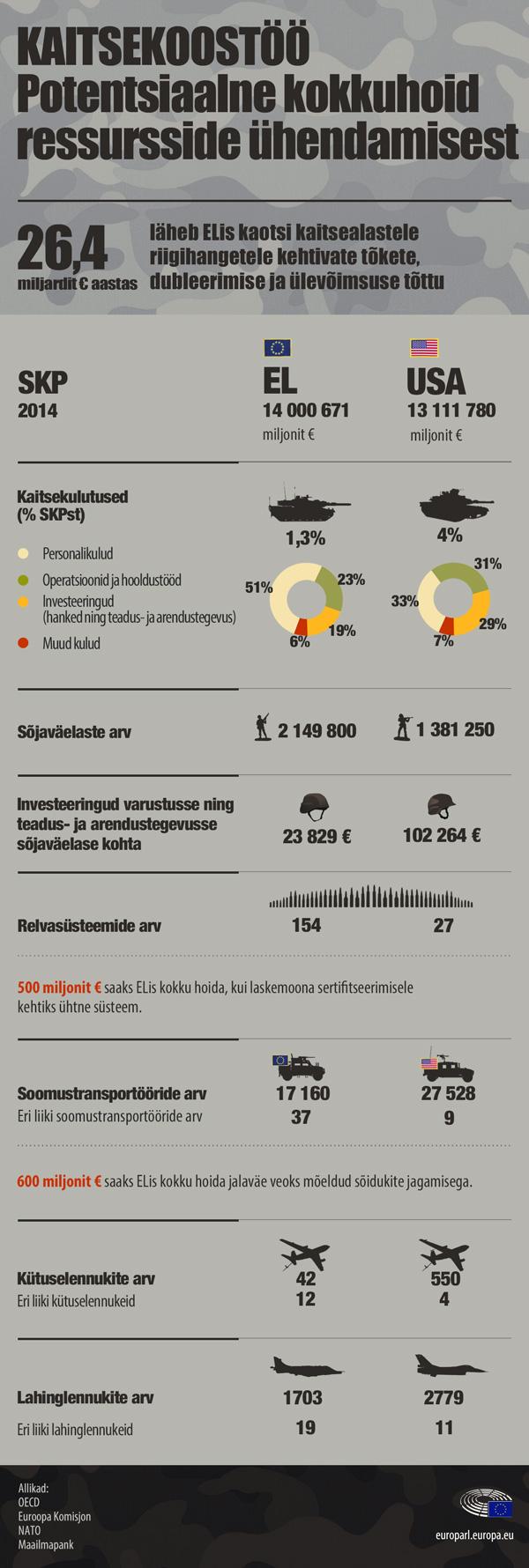 Infograafik: ELi ja USA kaitsesektorite võrdlus