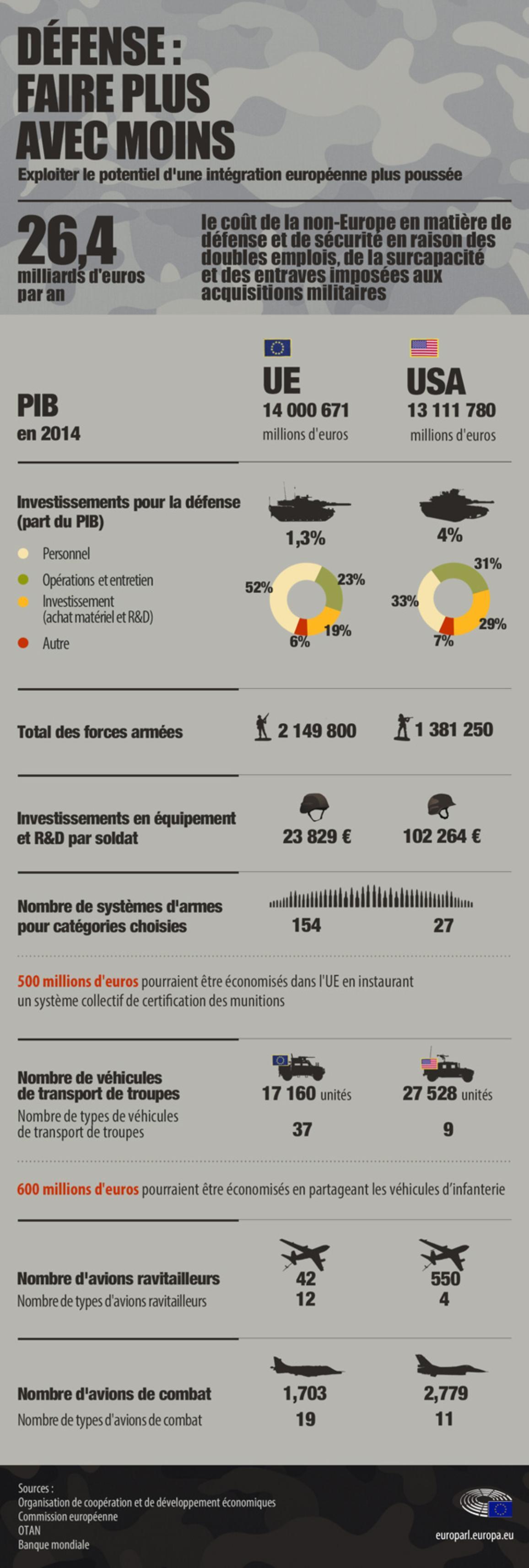Infographie illustrant le poids financier d'une faible coopération en matière de défense entre les pays membres de l'UE.