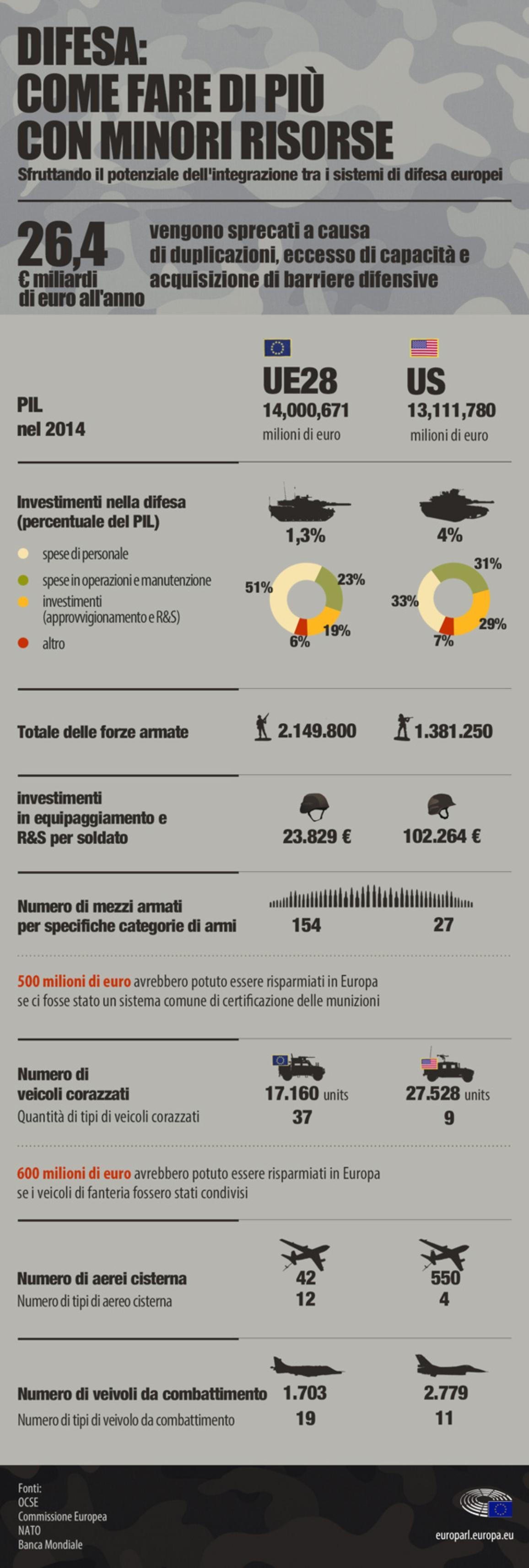 Infografica sulle spese militari di Europa e Stati Uniti