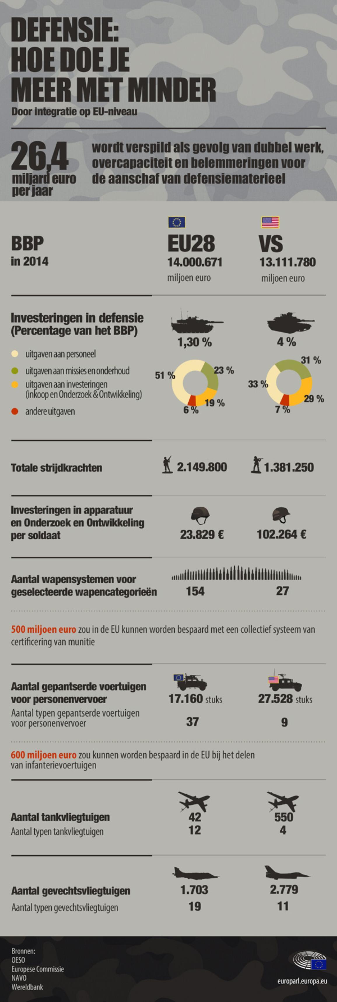 Infografiek over hoe je meer voor defensie kan doen met minder middelen op een Europees niveau.