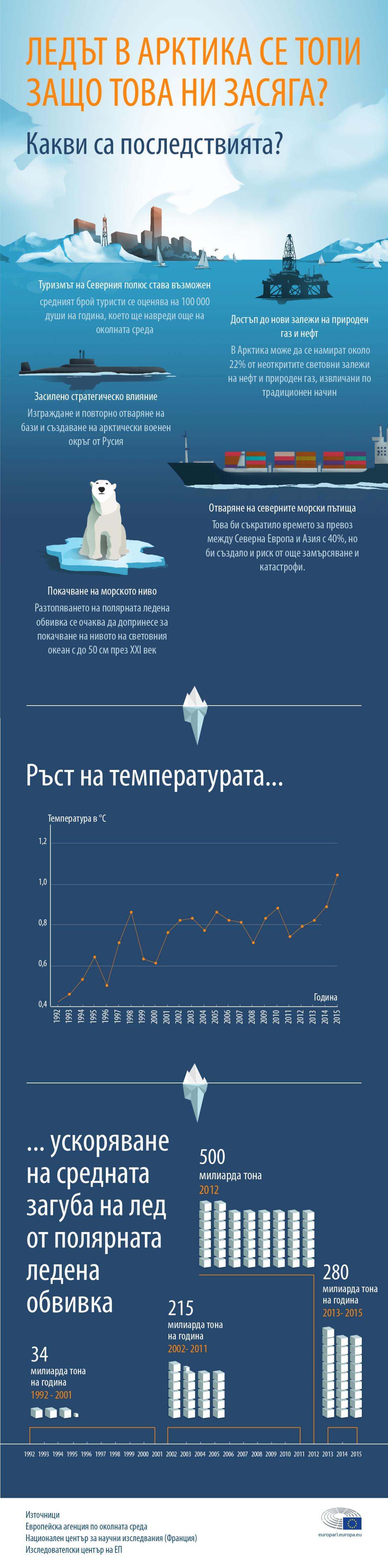 Инфографика: Последствията от топенето на ледовете в Арктика