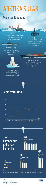 Infograafik: mida toob endaga kaasa Arktika sulamine?