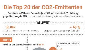 infographic illustration on CO2 emissions