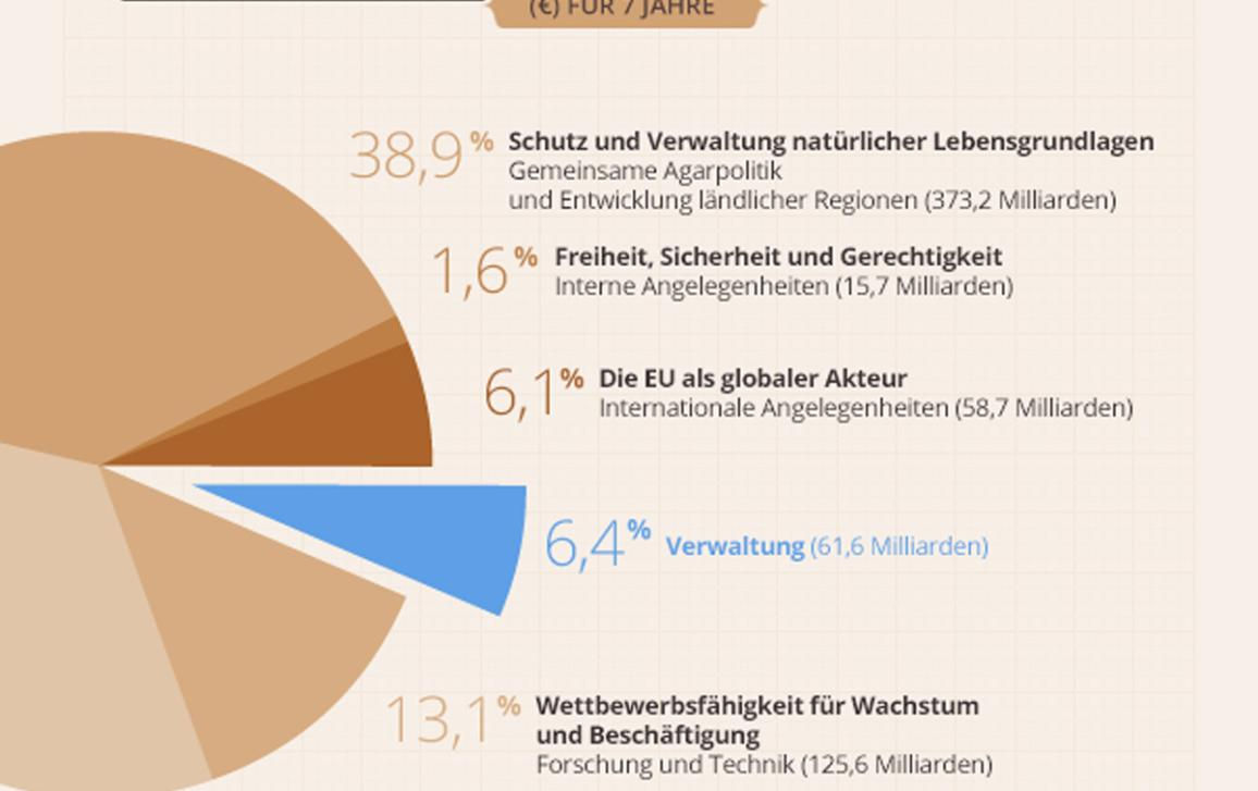 Infografik Rahmenhaushalt