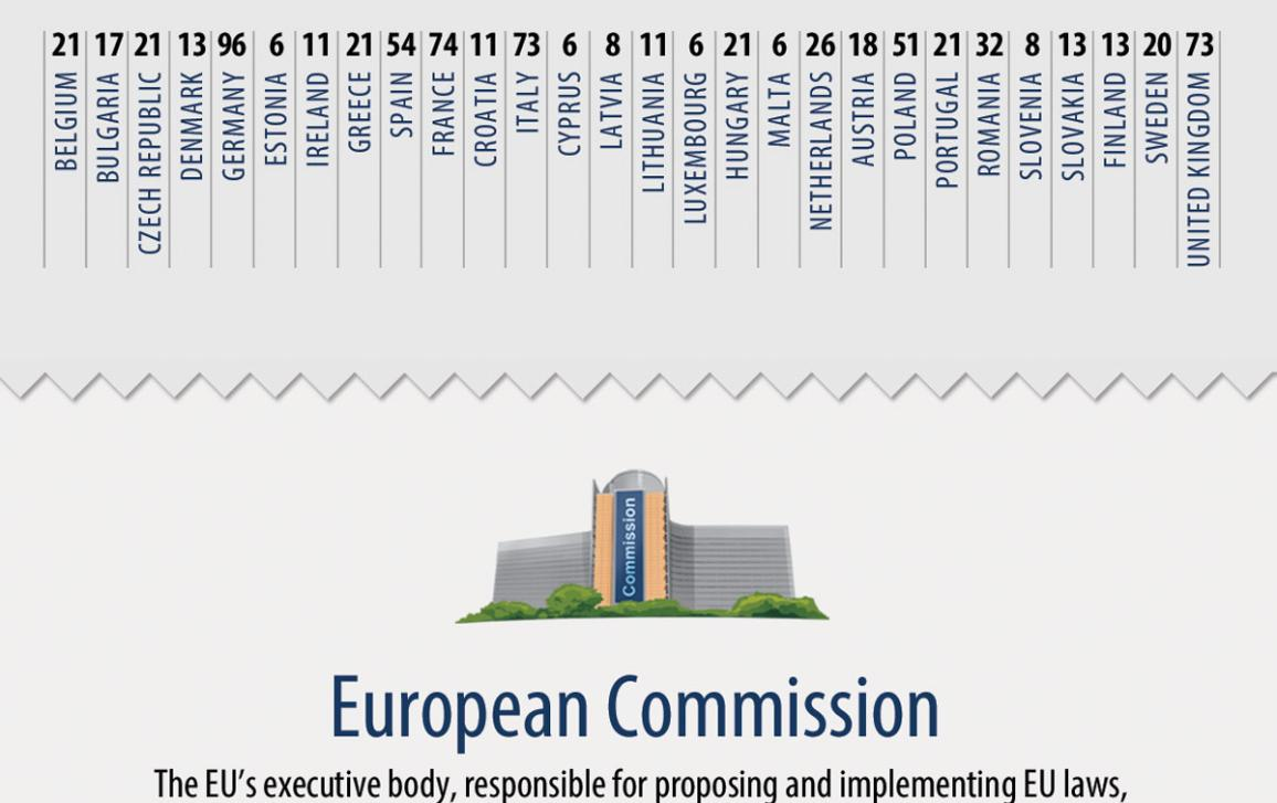 infographic illustration on ABC of the EU institutions