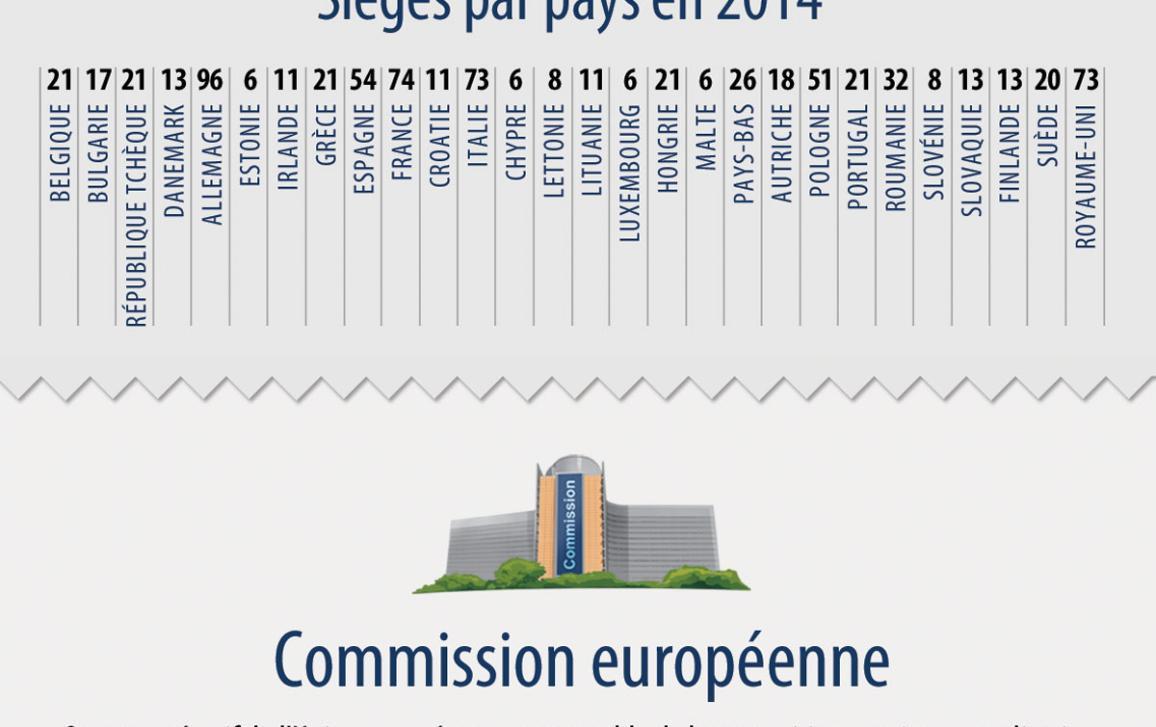 Notre infographie présentant les institutions européennes