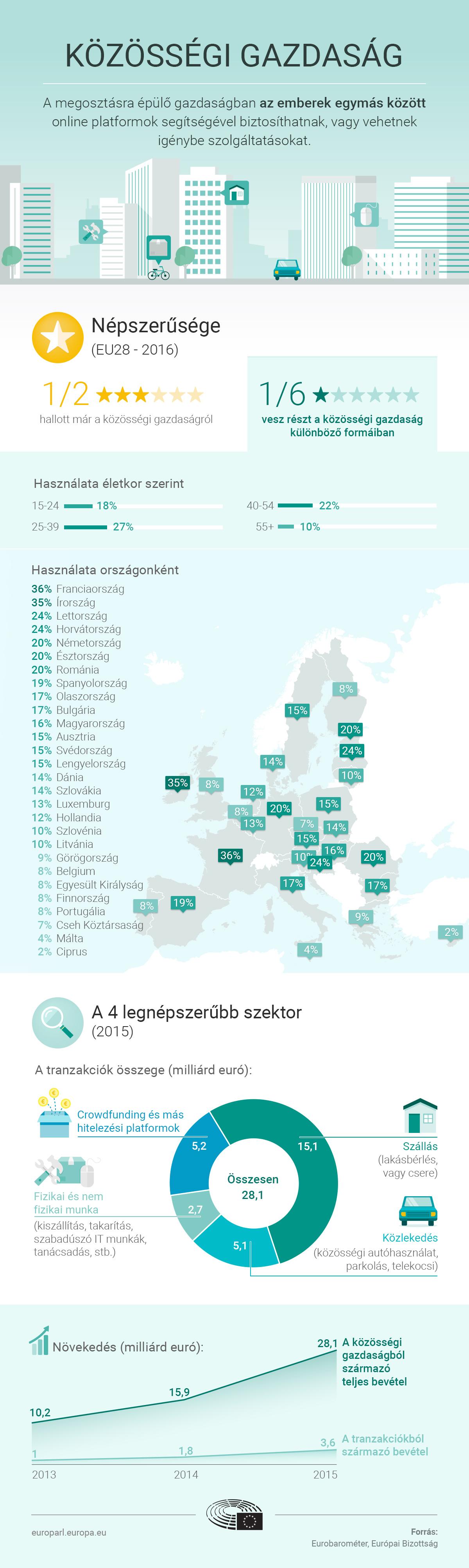 07fbdcecaf Airbnb és társai: infografika a megosztásra épülő gazdaságról