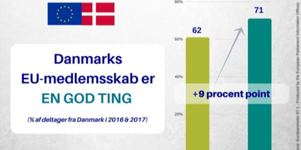 DK Eurobarometer