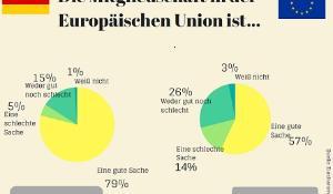 Eurobarometer Canva DE