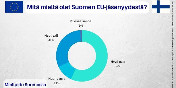 FI Eurobarometer