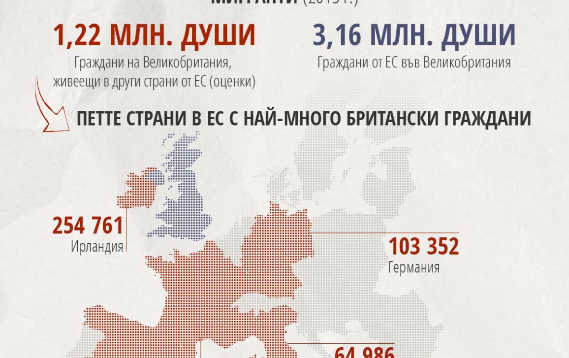 Инфографика: Гражданите на ЕС във Великобритания и британските граждани в ЕС