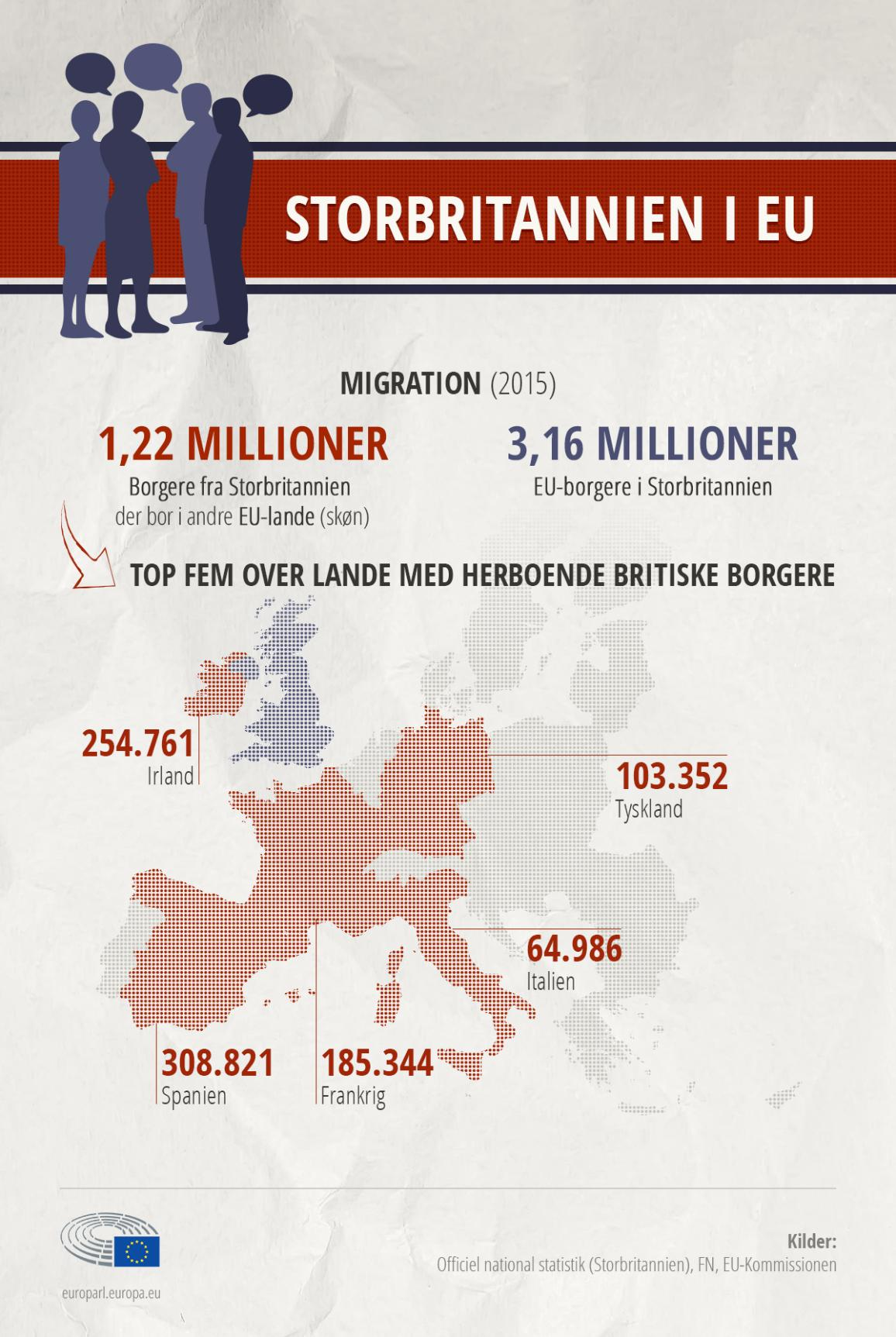 Infografik over Storbritannien.