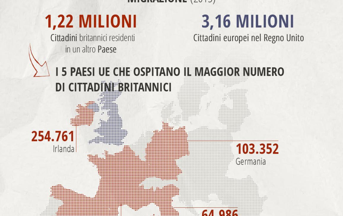 3 milioni di  europei risiedono nel Regno Unito. Più di un milione di britannici risiedono in un altro Paese dell'Unione