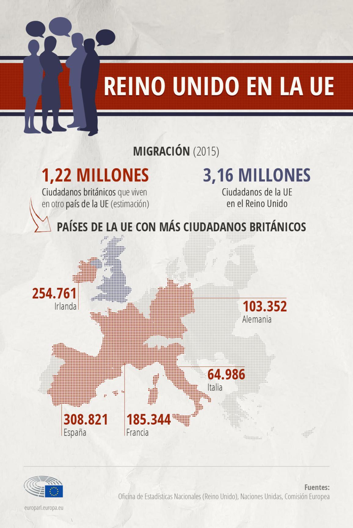 Infografía: ciudadanos comunitarios en el Reino Unido y ciudadanos británicos en la UE