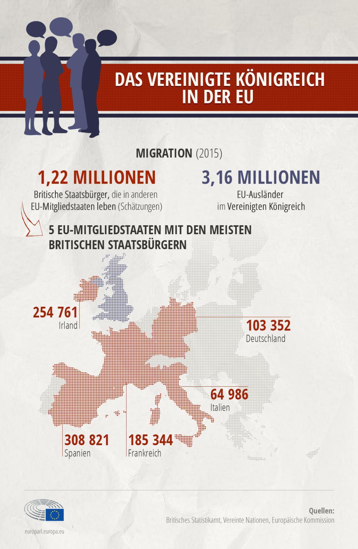 Die Infografik zeigt die Zahl der EU-Bürger im Vereinigten Königreich und der Briten in der EU