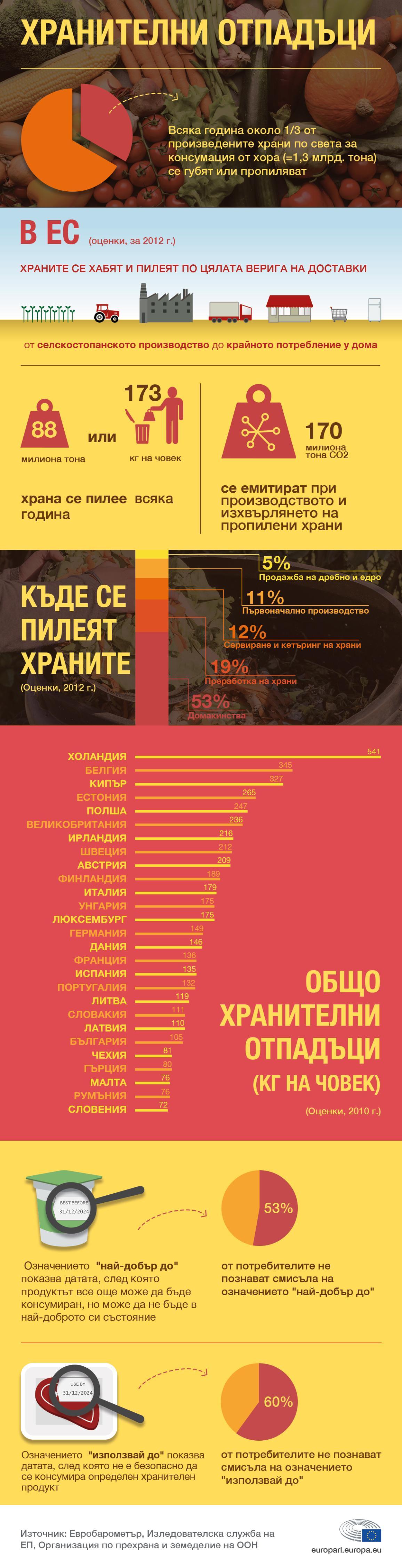Инфографика: Количеството храна, което се разхищава (пилее) в ЕС
