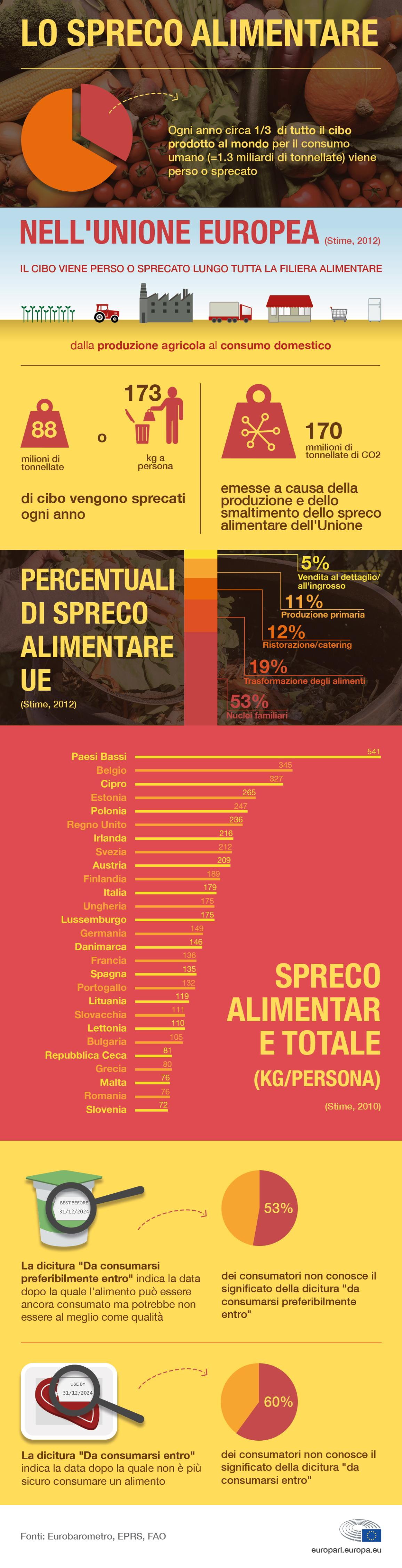 Infografica sullo spreco alimentare in Europa