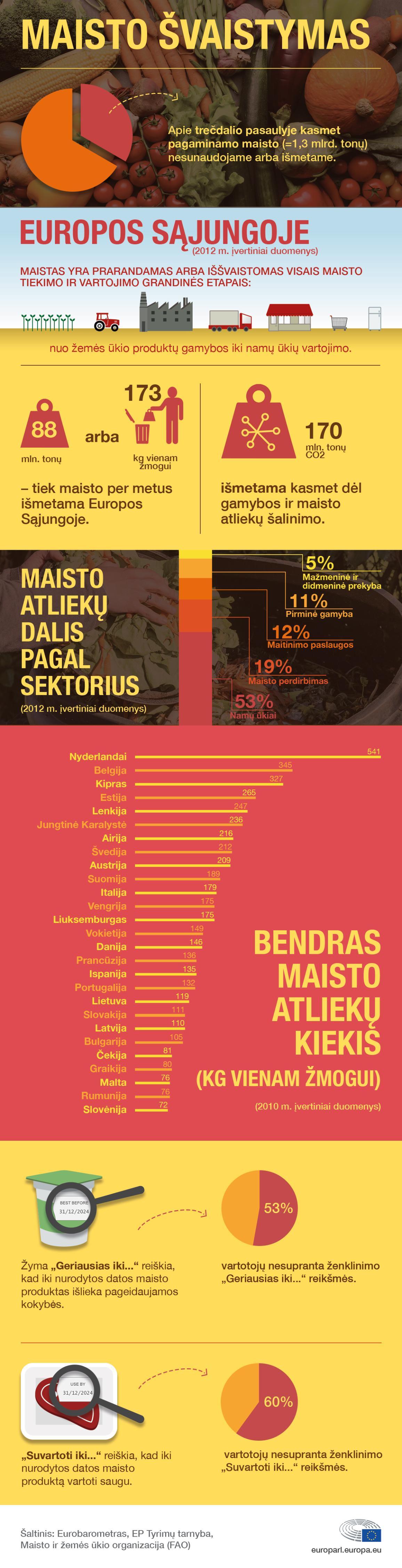 Faktai ir skaičiai apie maisto atliekas ES šalyse