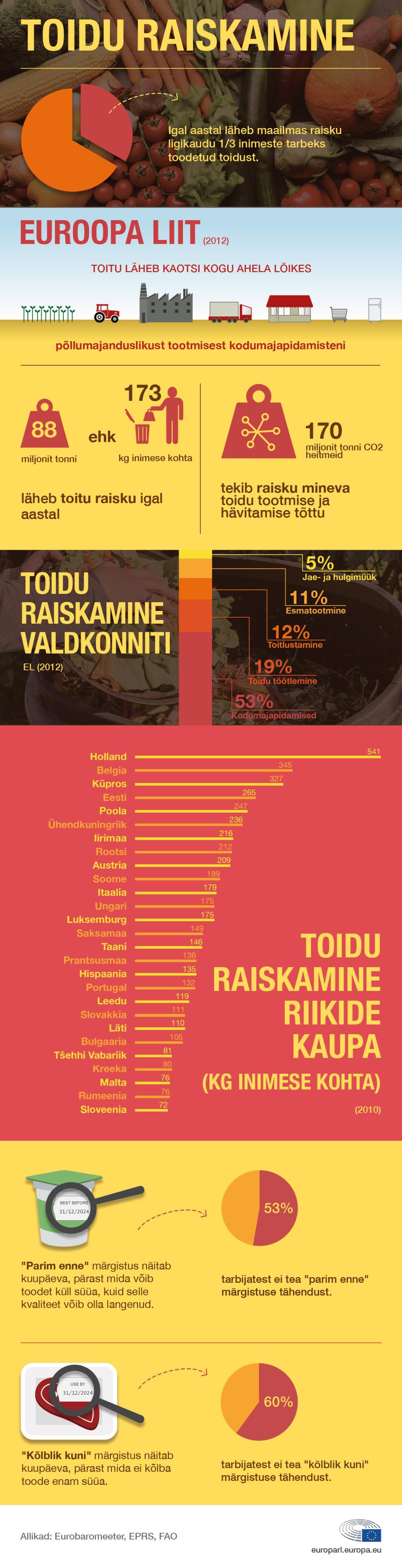 Infograafik: toidu raiskamine liikmesriikide võrdluses