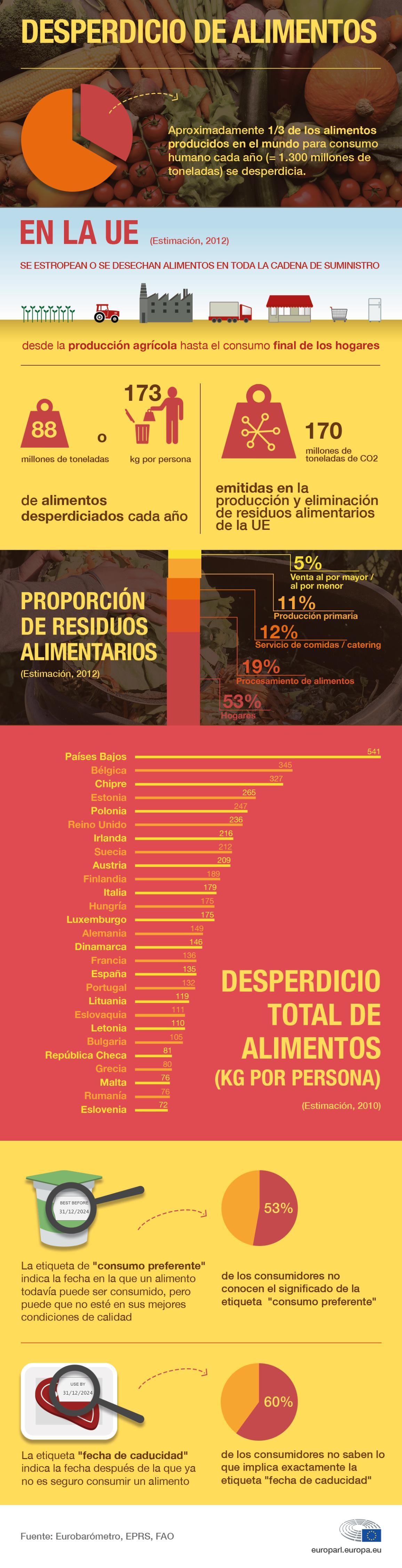Infografía: cifras del desperdicio de alimentos en la UE