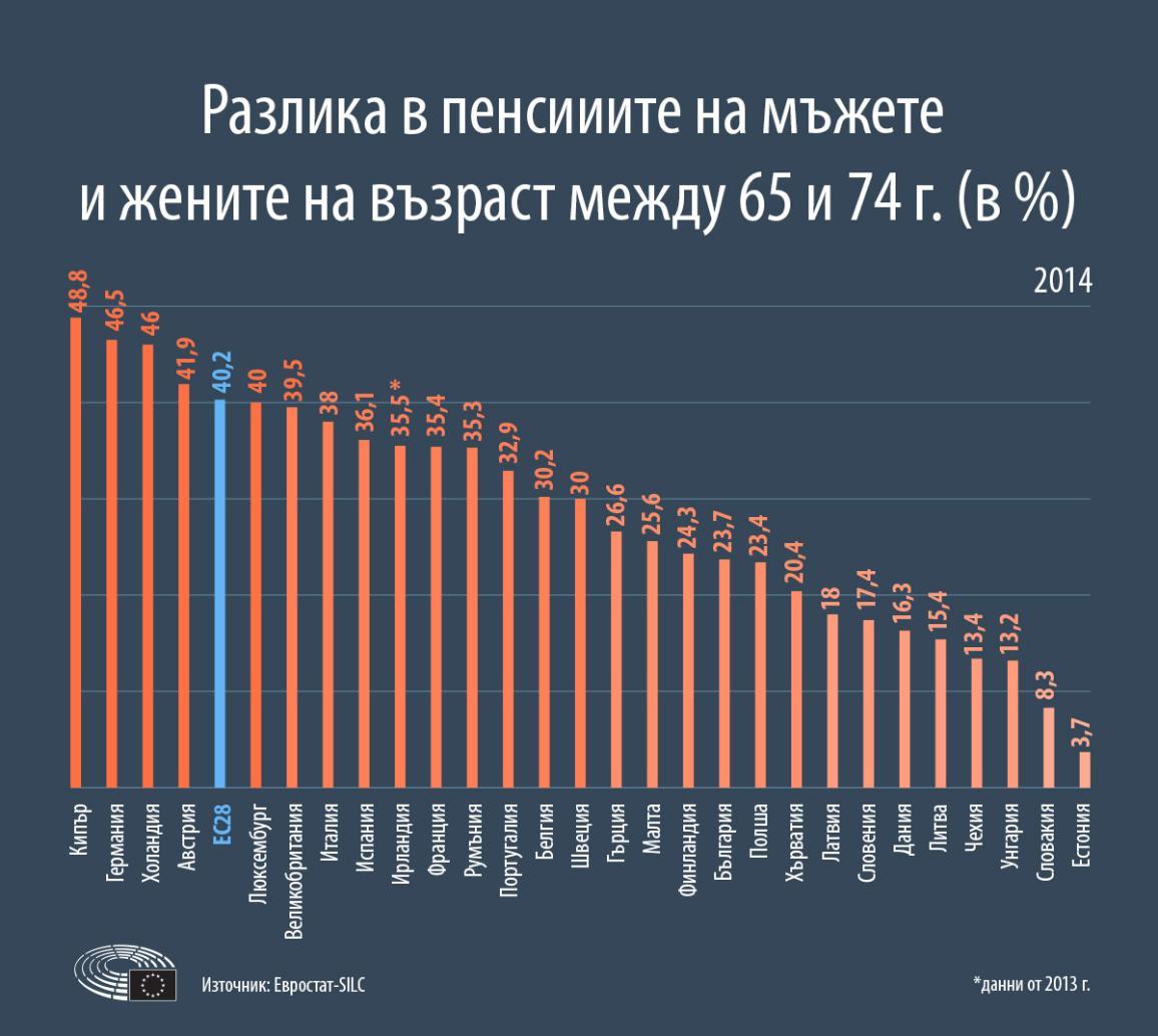 Инфографика: Разлика в пенсиите на мъжете и жените на възраст между 65 и 74 г. (в %)
