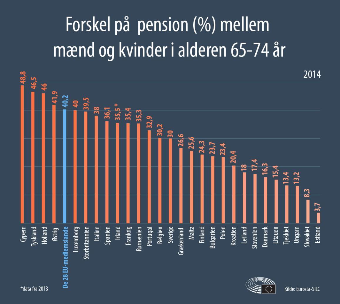 Sammenligning af pensionskløften i EU