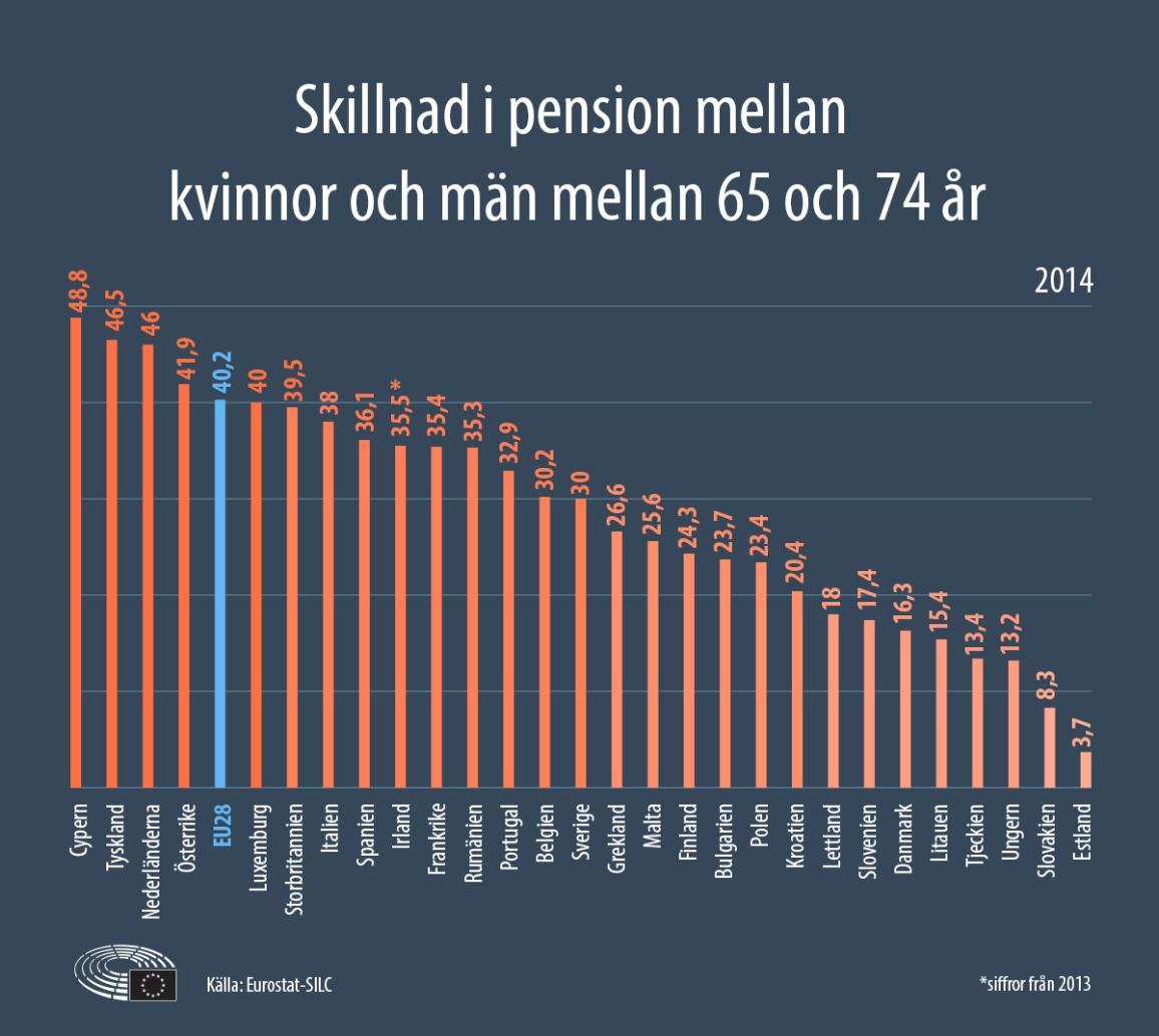 I Sverige är skillnaden i tjänstepension mellan kvinnor och män uppemot 30 procent. I hela EU är skillnaden 40,2 procent.