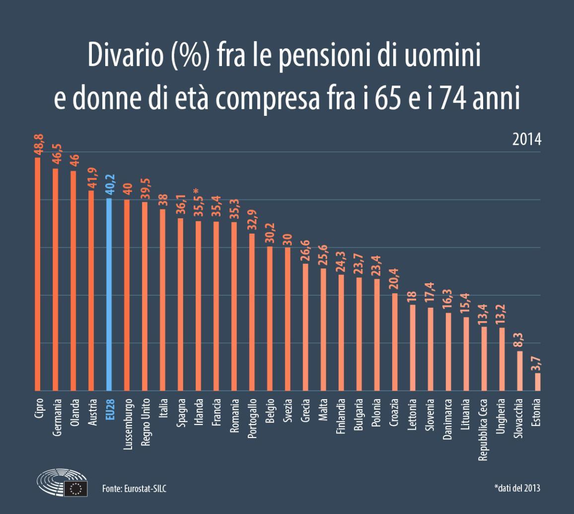 Divario fra le pensioni di uomini e donne nell'Unione europea