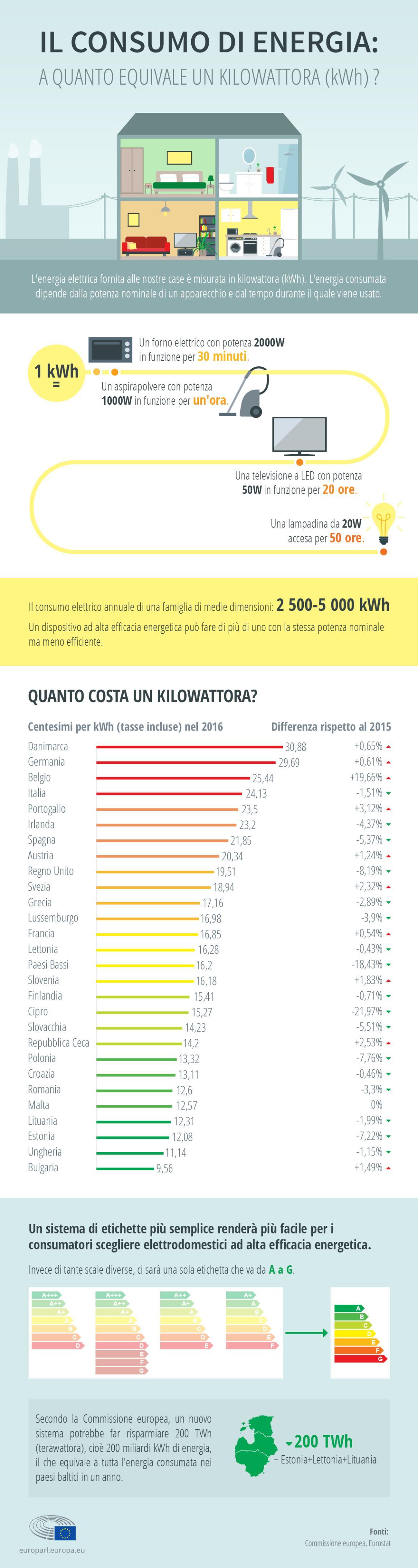 Infografica: ridurre il consumo energetico con le nuove etichette