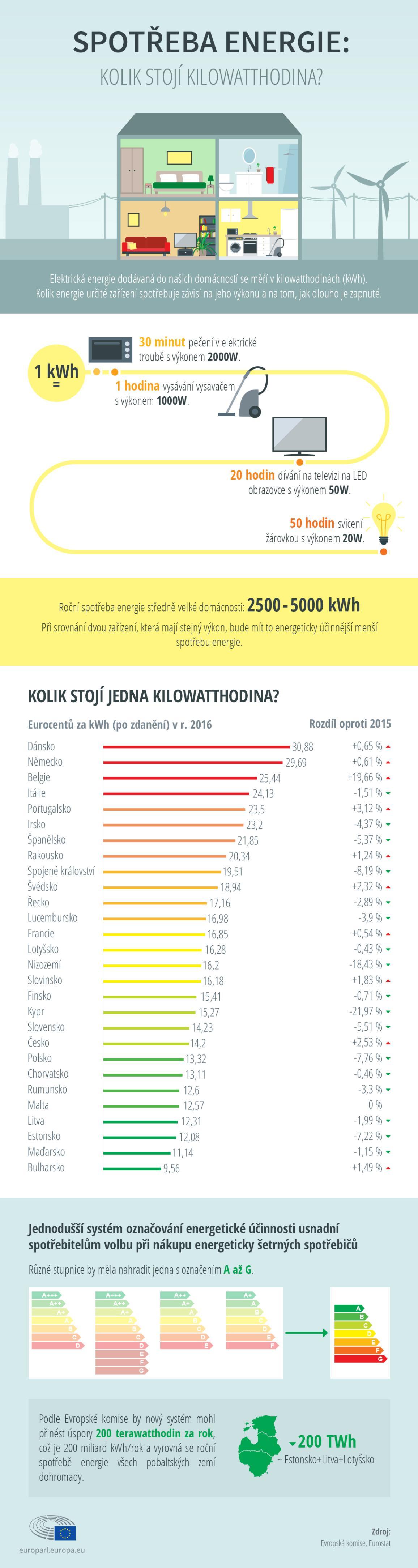 infografika: Co Vám prozradí energetický štítek spotřebiče