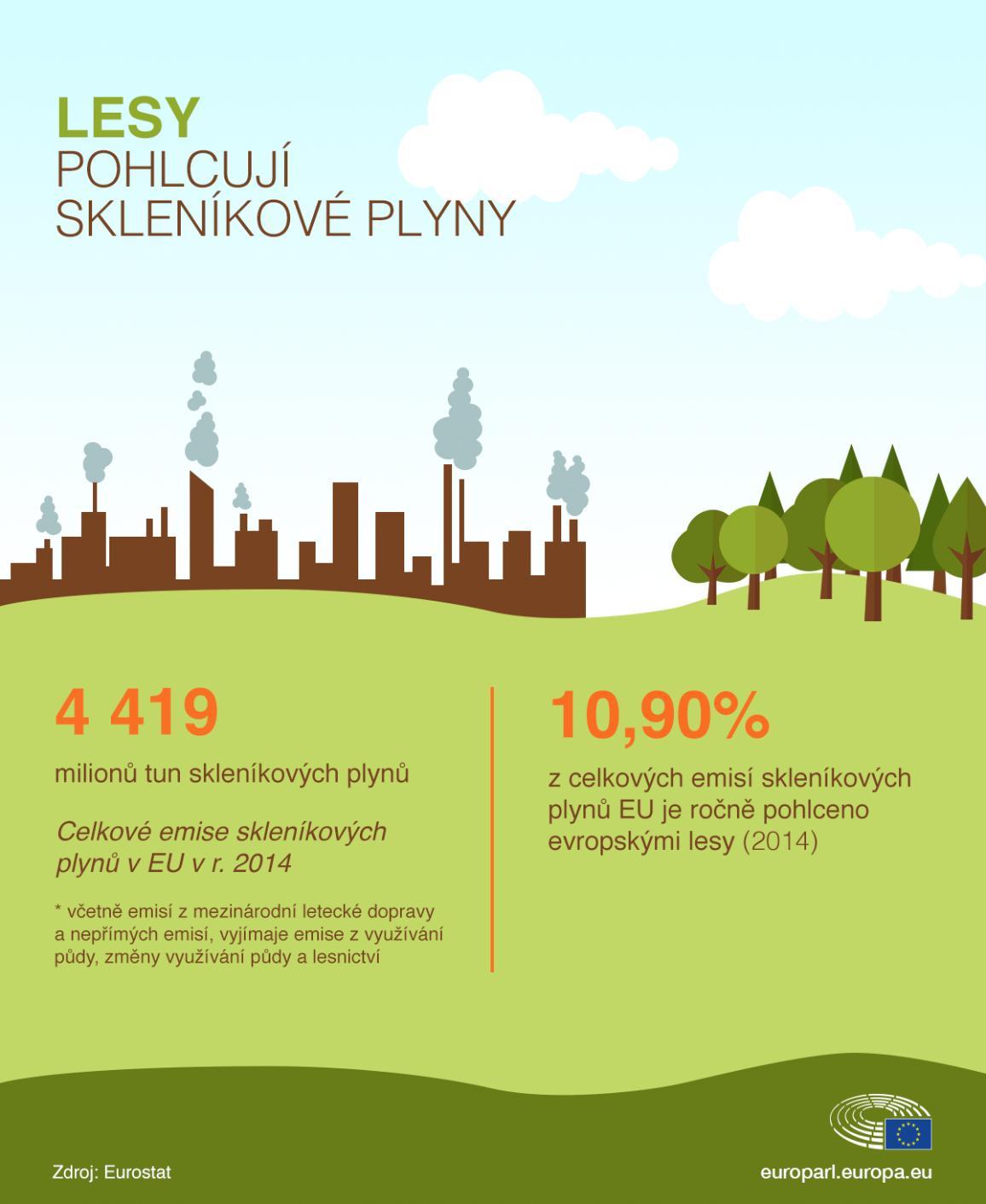 Infografika zobrazuje fakt, že lesy v EU vyrovnávají uhlíkové emise. Každý rok pohlcují  tolik, kolik odpovídá 10,9 % celkových emisí skleníkových plynů v Unii