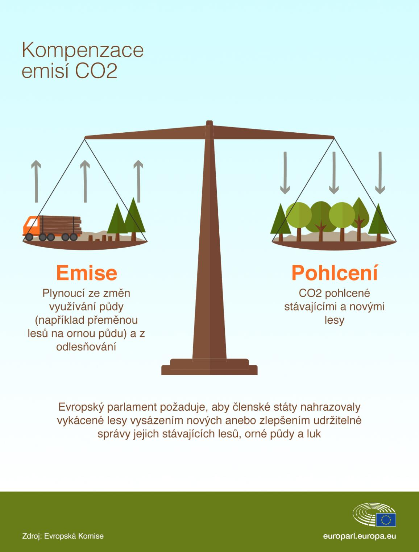 Infografika ilustrující souvislosti lesů  a  změny klimatu znázorňuje, co produkuje a co pohlcuje CO2