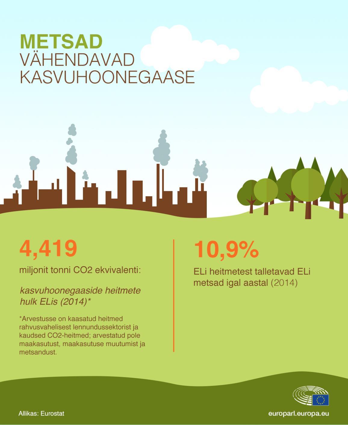 Infograafik. Mets seob süsinikdioksiidi
