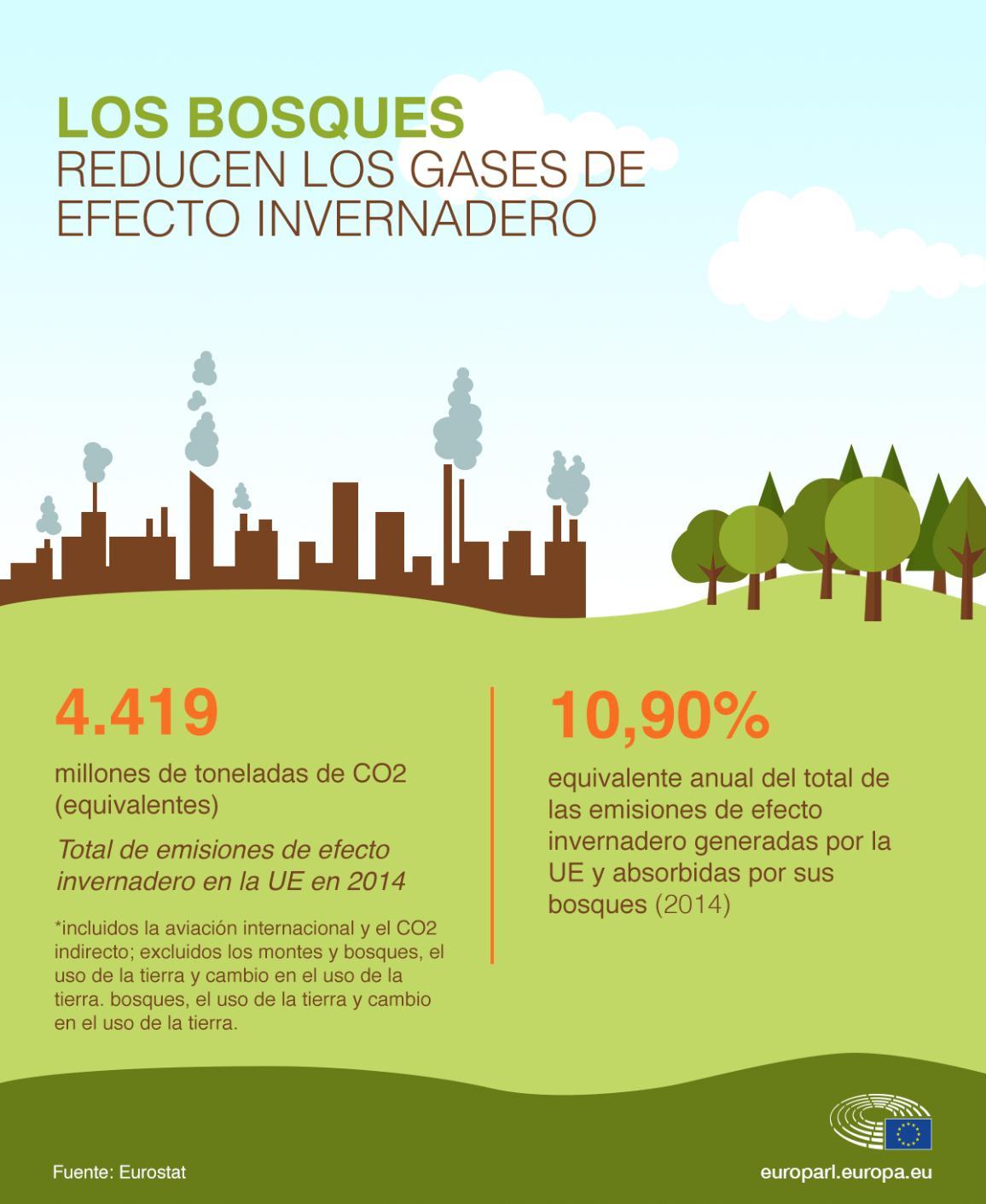 Imagen de la infografía que compara los gases efecto invernadero producidos en la UE con el porcentaje absorbido por los bosques.