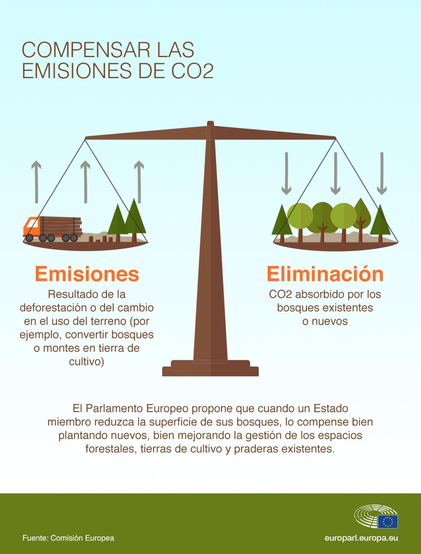 Imagen de la infografía emisiones vs eliminación de CO2.