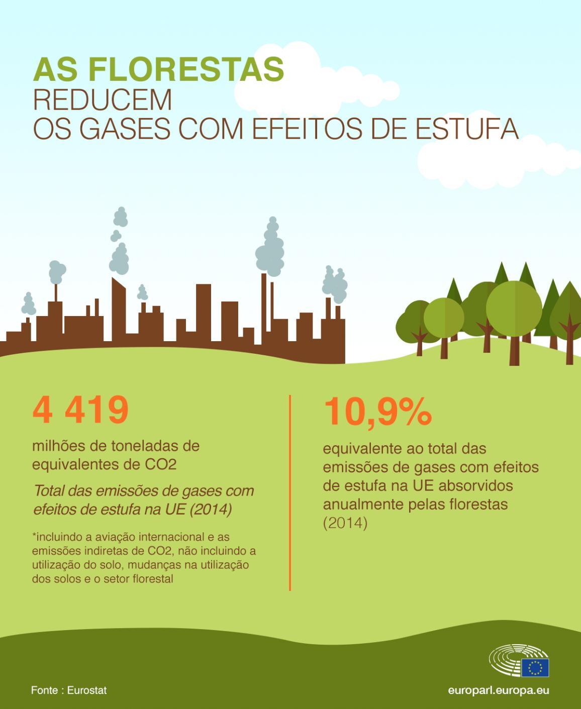 As florestas da UE absorbem, anualmente, o equivalente a 10,9% das emissões de gases com efeitos de estufa da UE.