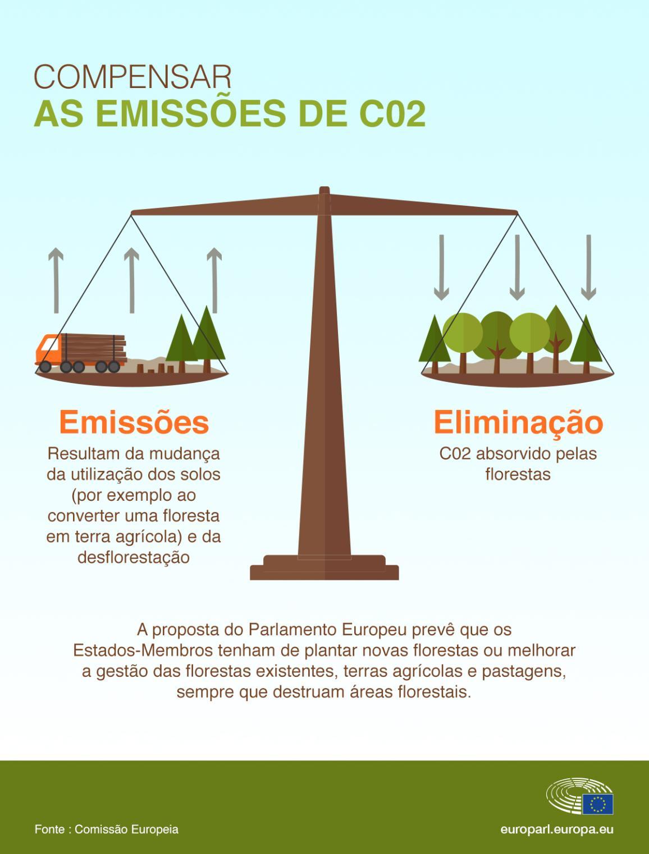 Infografia sobre a utilização dos solos e as suas alterações têm impacto na emissão ou absorção de CO2.