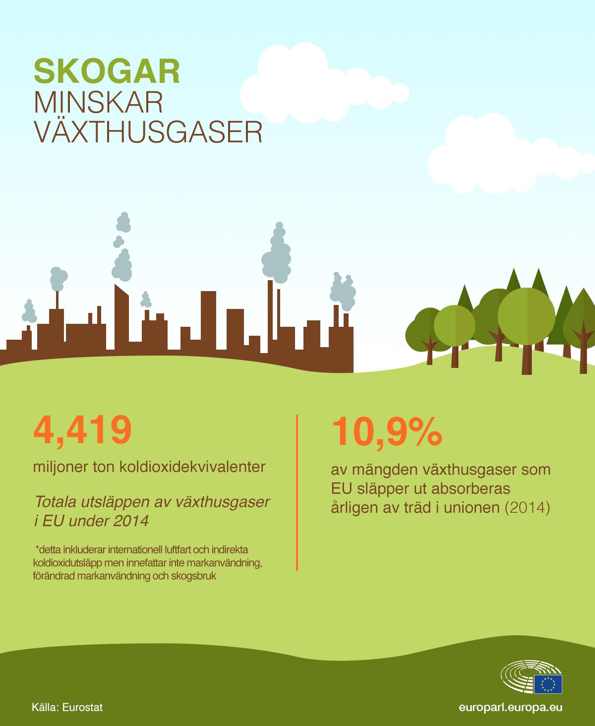 Koldioxidutslapp minskar inom eu