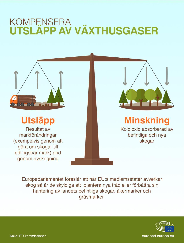 Nyhetsgrafik om kompensation för växthusgasutsläpp