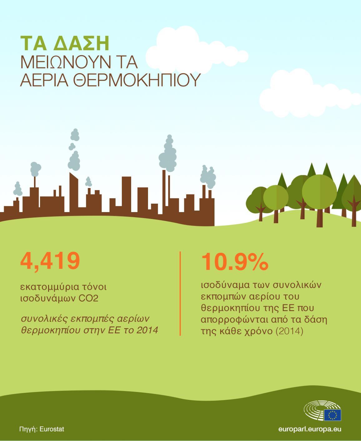 Η  ΕΕ χρησιμοποιεί τα δάση της για να μειώσει τις εκπομπές διοξειδίου του άνθρακα και να καταπολεμήσει την κλιματική αλλαγή.