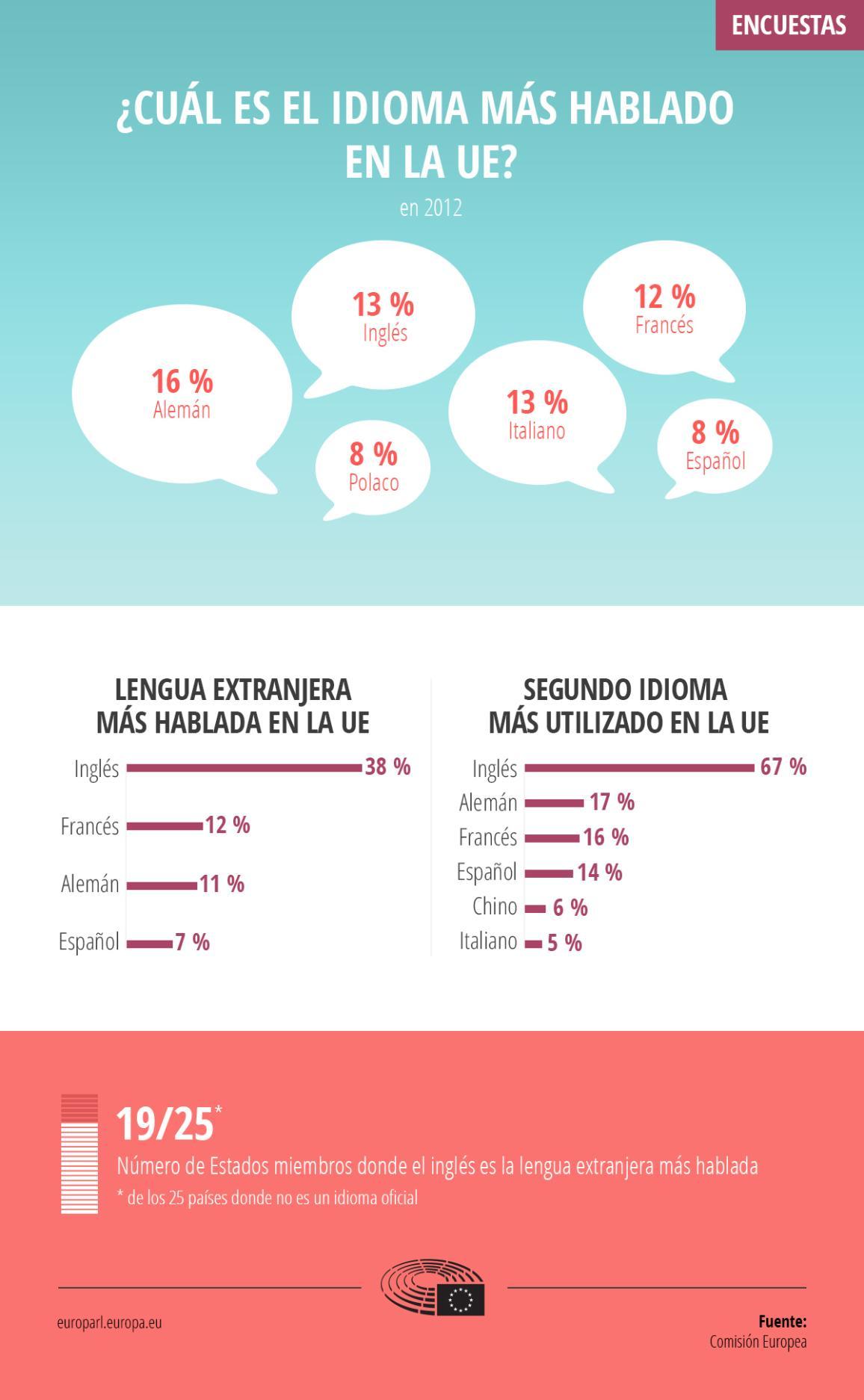 Infografía sobre los idiomas que se hablan en la Unión Europea