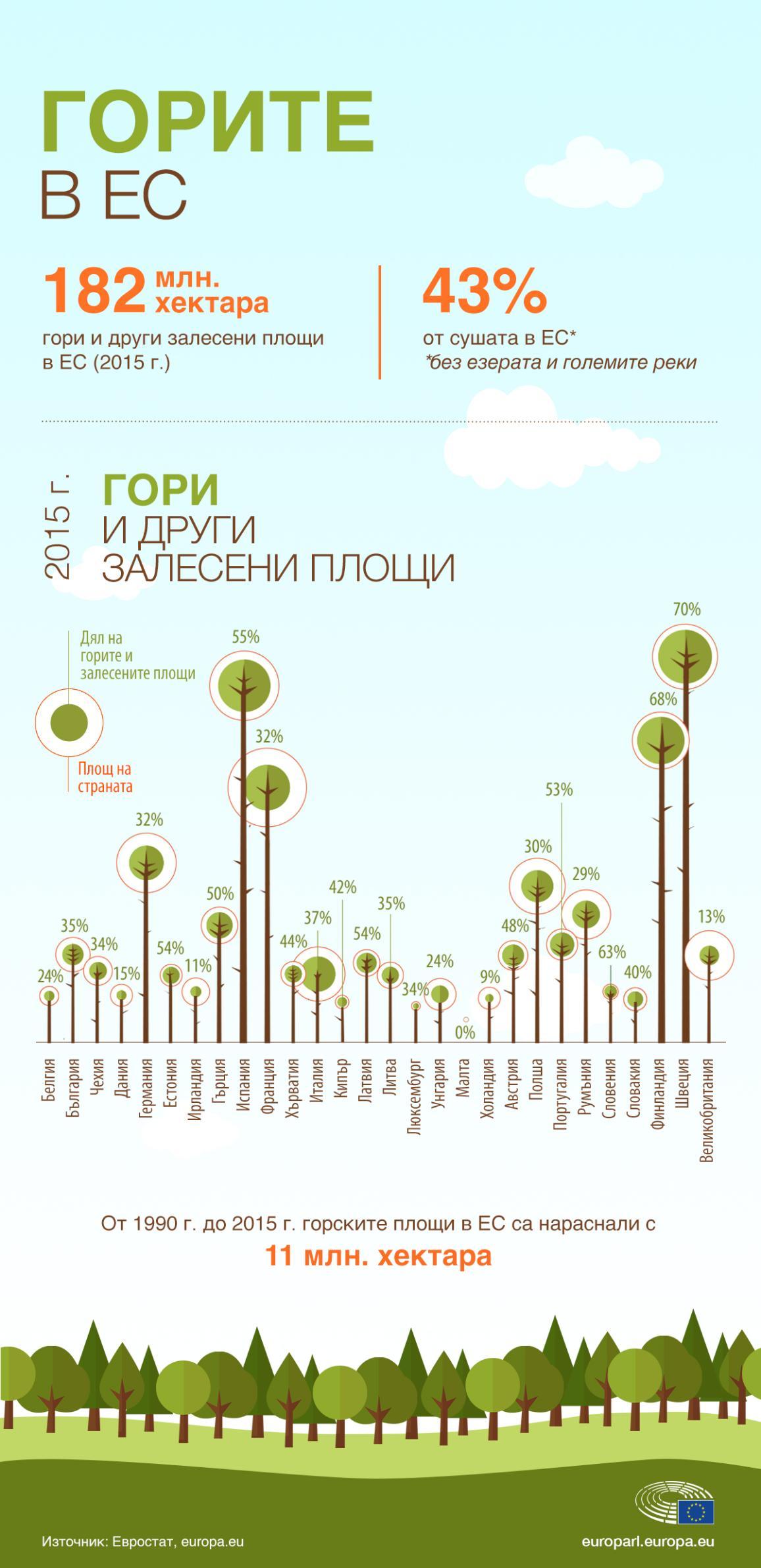 Инфографика: Горите в ЕС, горски площи по страни и общо