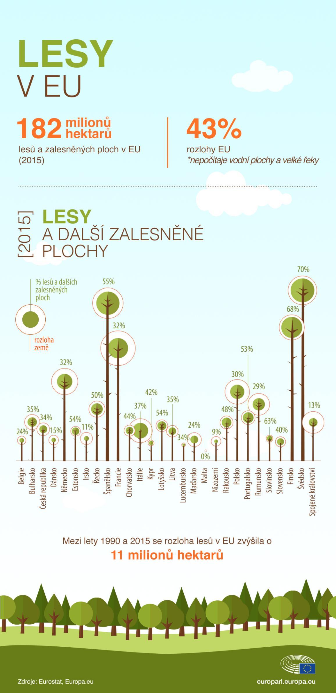 Infografika zobrazující různou intenzitu zalesnění v Evropě, lesy pomáhají vyvážit uhlíkové emise