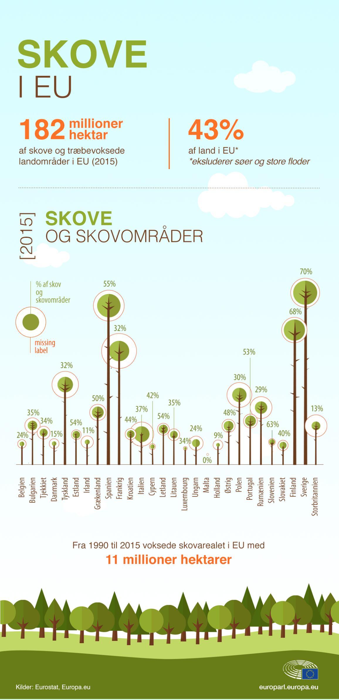 Skove i EU.