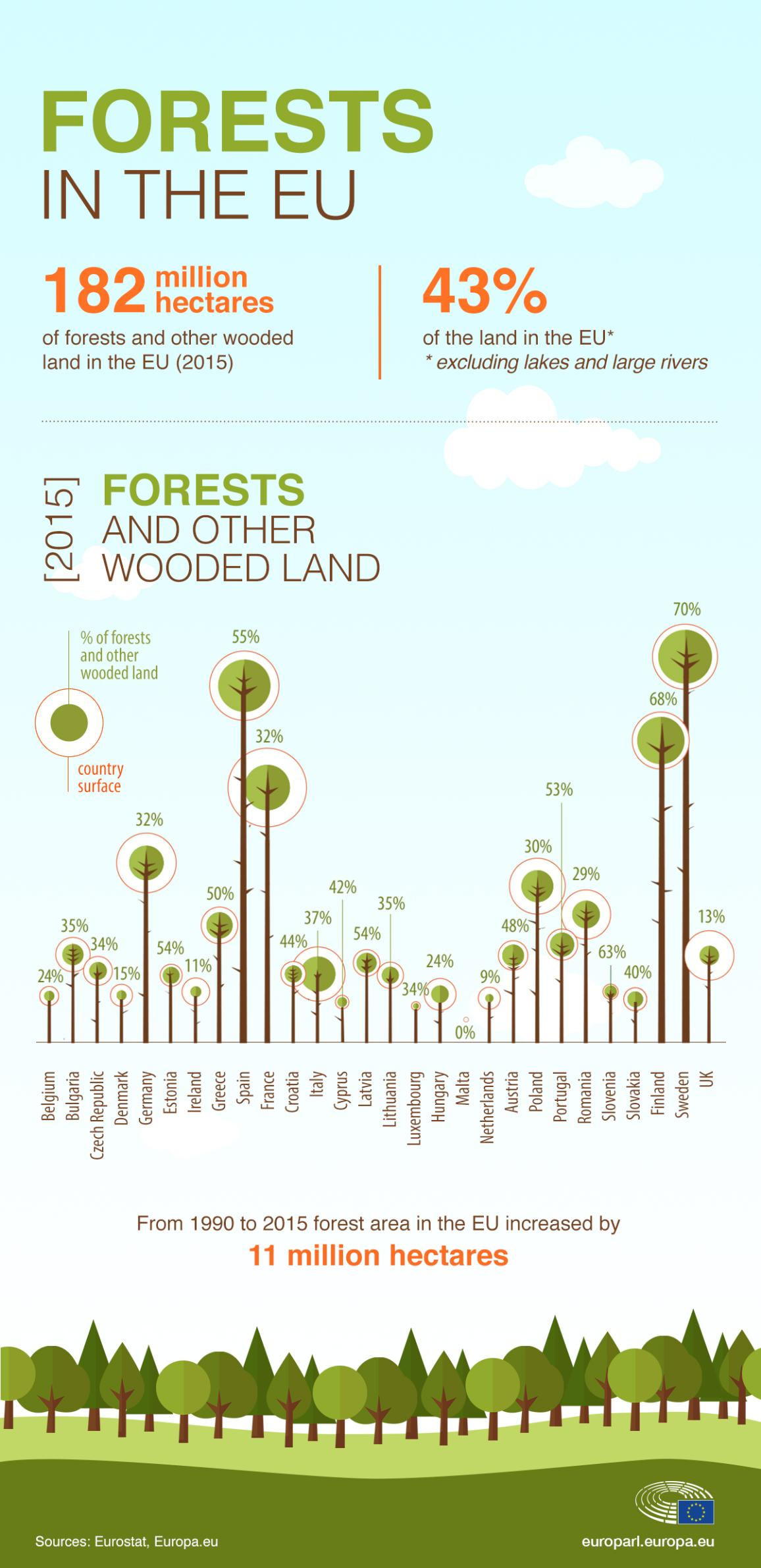 Infographic about forests in the EU