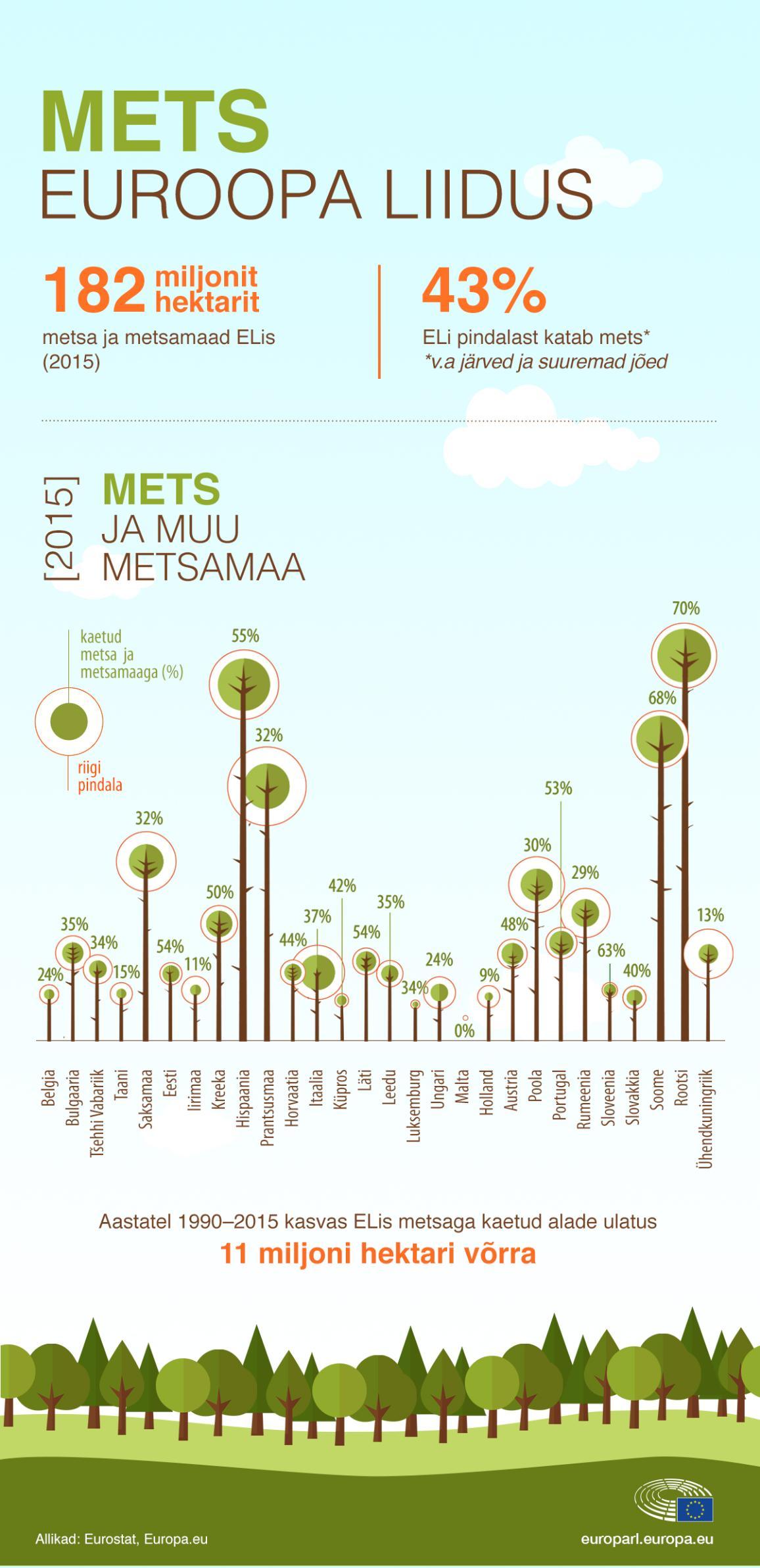 Infograafik: metsa hulk liikmesriikides