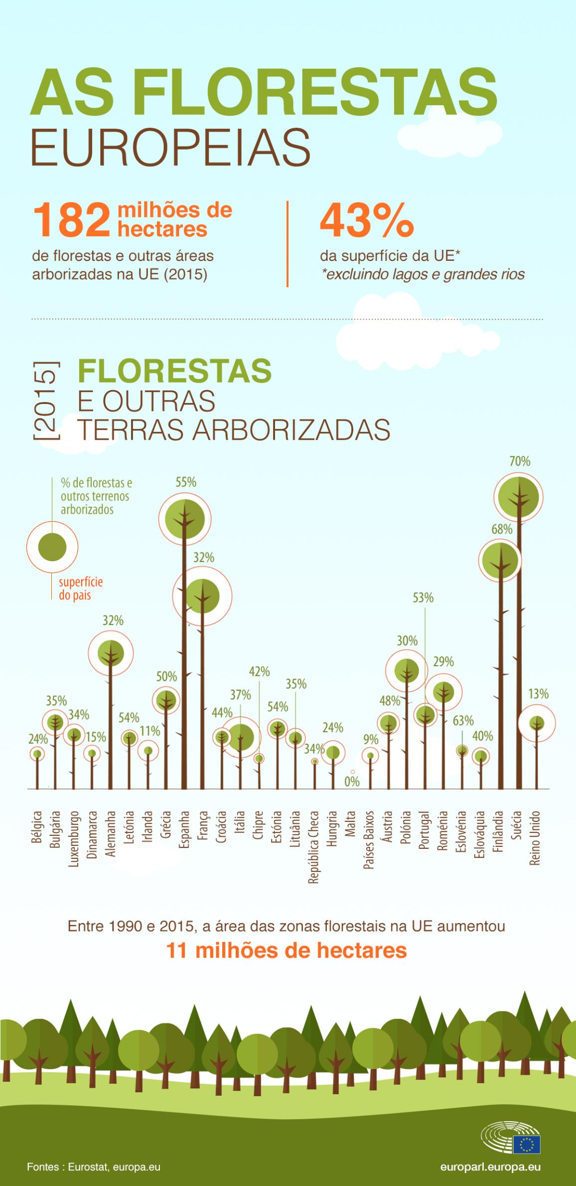 nfografia com dados sobre as florestas europeias