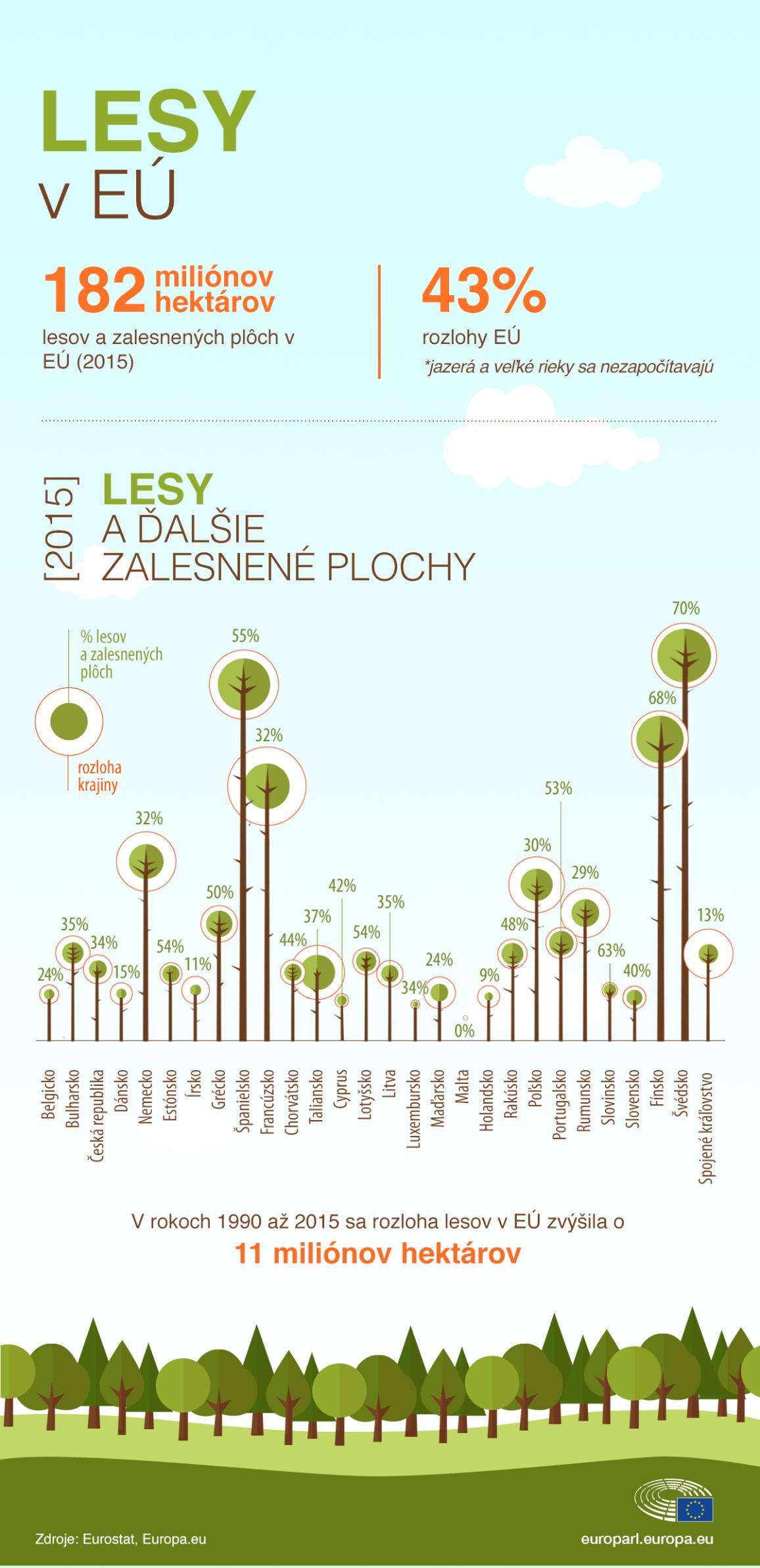 Infografika: graf s číslami o rozlohe lesov v krajinách EÚ