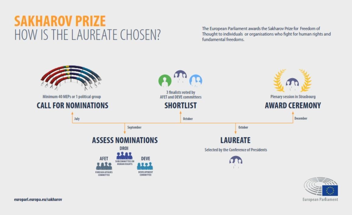 Infografika: Saharova balva: kā izvēlas laureātu.